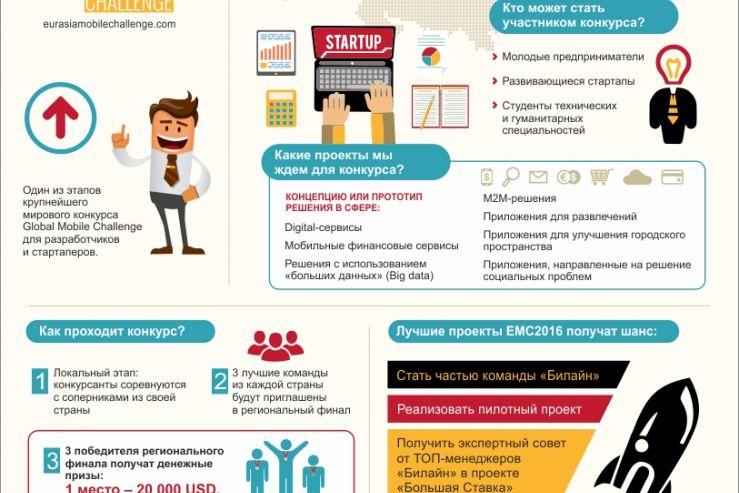 Конкурс Eurasia Mobile Challenge пришлашает к участию студентов с техническими способностями