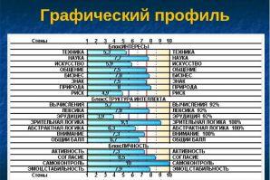 Профтестирование школьников Гимназии № 1 г. Артем